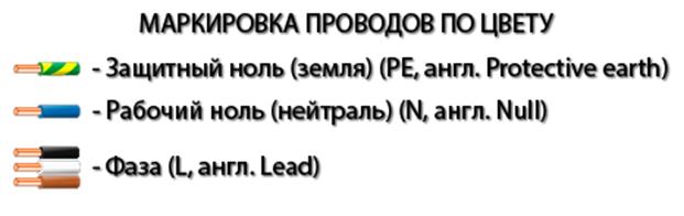 Die Regeln und Vorschriften für die Installation von elektrischen ...