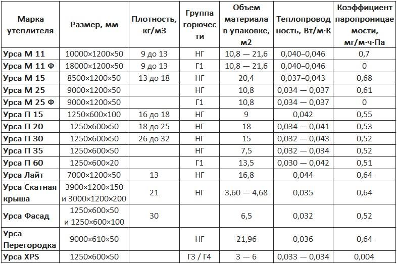 вес базальтового утеплителя 1 м3