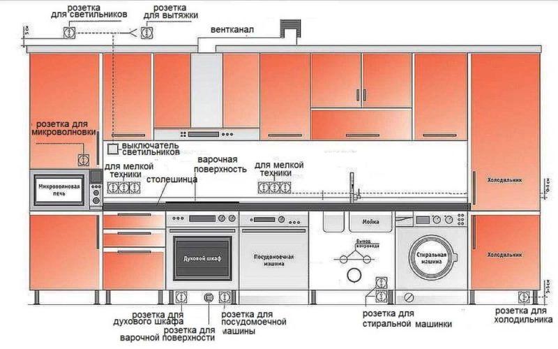 hohe steckdosen kuche planen steckdosen ratgeber. Black Bedroom Furniture Sets. Home Design Ideas