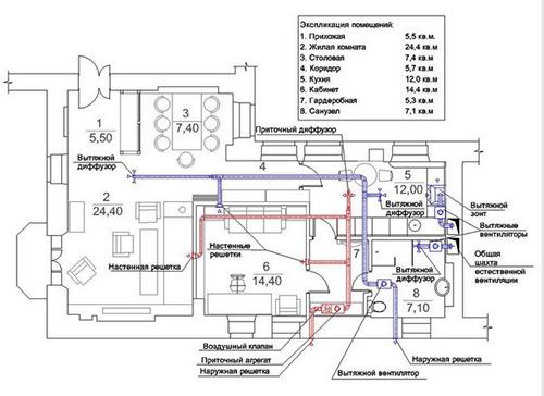Qualitätswartung von Lüftungs- und Klimaanlagen. Belüftung und ...