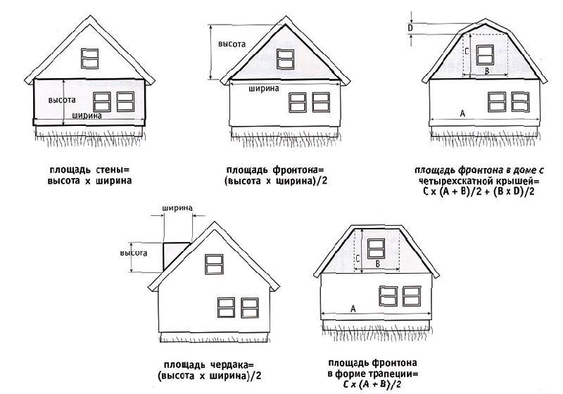 Wie berechnet man eine Abstellgleis auf dem Dach? Wie man das ...
