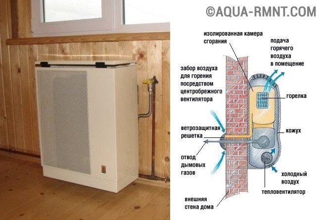 Установка газового конвектора в деревянном доме своими руками 61